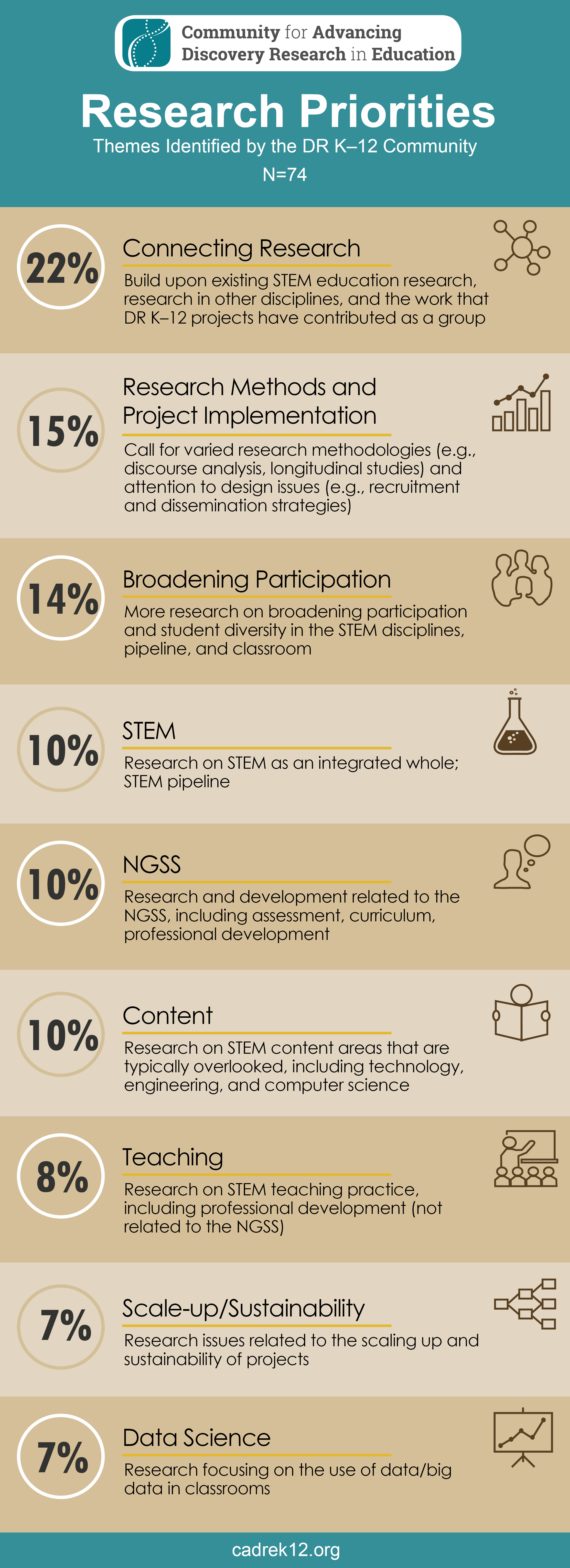 Research Priorities Infographic