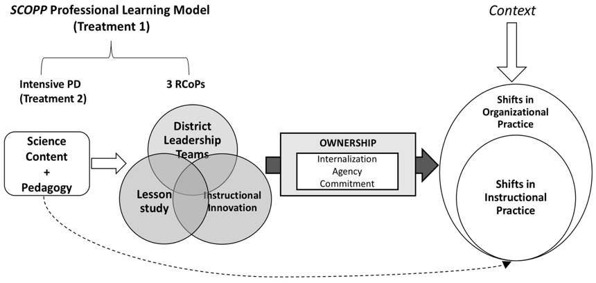 SCOPP Theory of Change Model