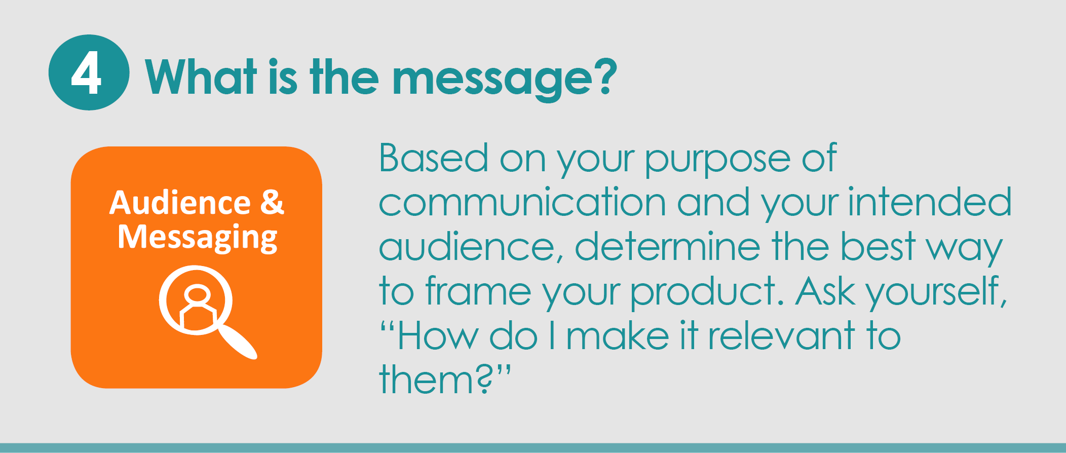 "Step 4: What is the message? Based on your purpose of communication and your intended audience, determine the best way to frame your product. Ask yourself, ""How do I make it relevant to them?"""
